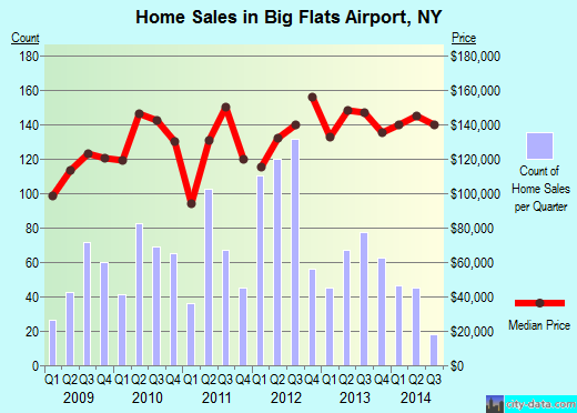 Big Flats Airport,NY real estate house value index trend