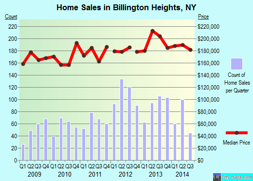 Billington Heights,NY real estate house value index trend