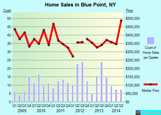 Blue Point,NY real estate house value index trend