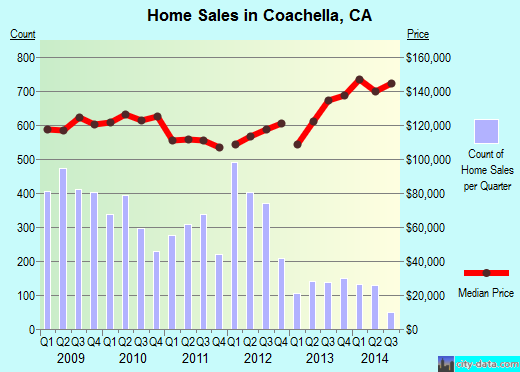 Coachella,CA real estate house value index trend