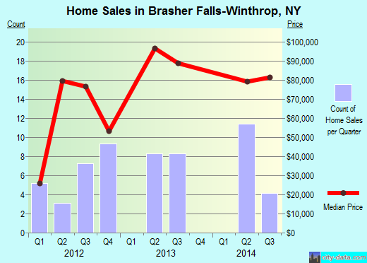 Brasher Falls-Winthrop,NY real estate house value index trend