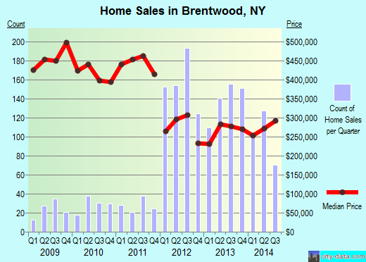 Brentwood,NY real estate house value index trend