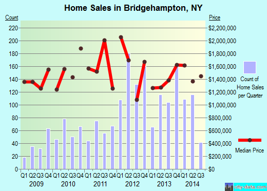 Bridgehampton,NY real estate house value index trend