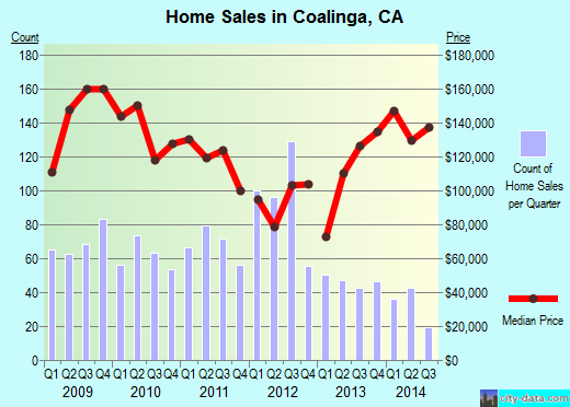 Coalinga,CA real estate house value index trend