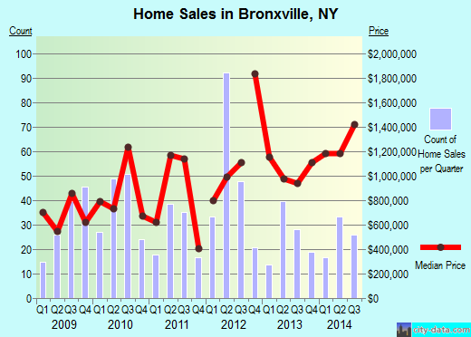 Bronxville,NY real estate house value index trend