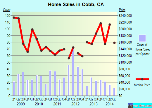 Cobb,CA real estate house value index trend