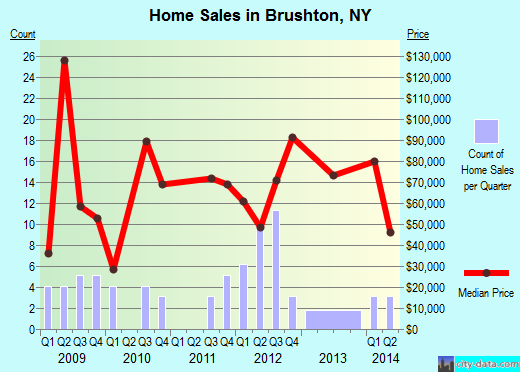 Brushton,NY real estate house value index trend