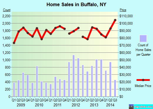 Buffalo,NY real estate house value index trend