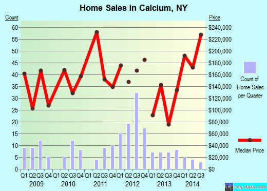 Calcium,NY real estate house value index trend
