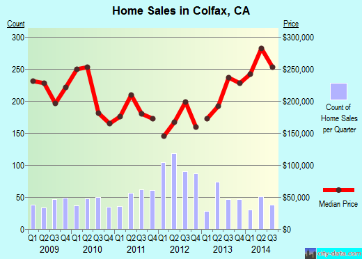 Colfax,CA real estate house value index trend