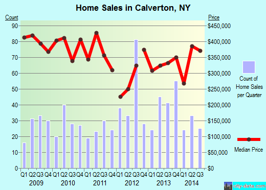 Calverton,NY real estate house value index trend