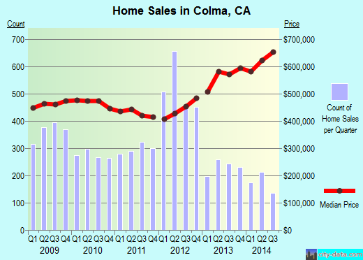 Colma,CA real estate house value index trend