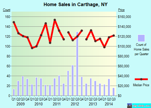 Carthage,NY real estate house value index trend