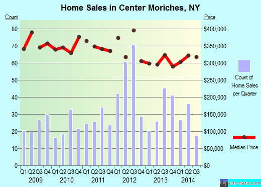 Center Moriches,NY real estate house value index trend