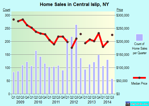Central Islip,NY real estate house value index trend