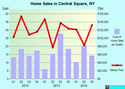 Central Square,NY real estate house value index trend
