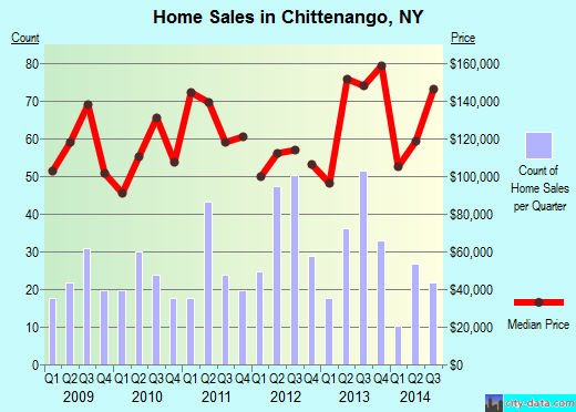 Chittenango,NY real estate house value index trend