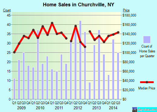 Churchville,NY real estate house value index trend