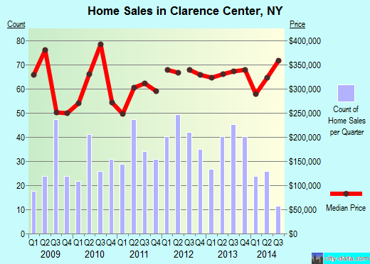 Clarence Center,NY real estate house value index trend