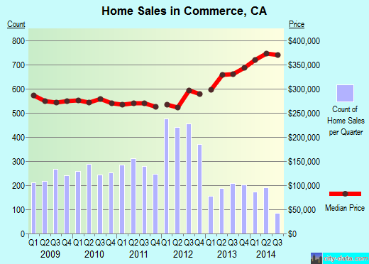 Commerce,CA real estate house value index trend