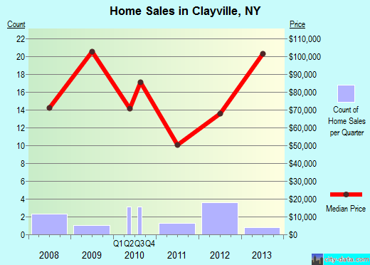 Clayville,NY real estate house value index trend