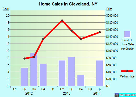 Cleveland,NY real estate house value index trend