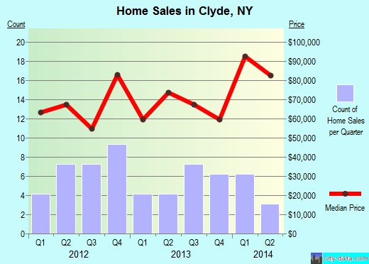 Clyde,NY real estate house value index trend