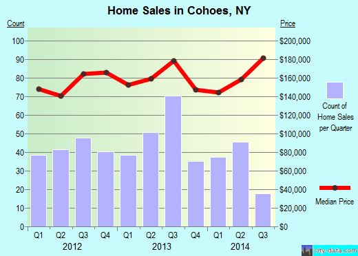 Cohoes,NY real estate house value index trend