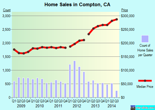 Compton, CA index of house prices