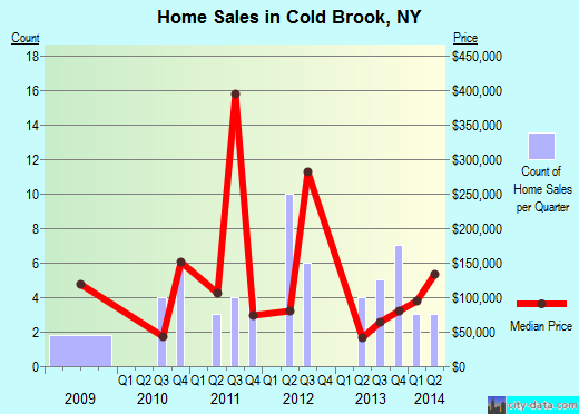 Cold Brook,NY real estate house value index trend
