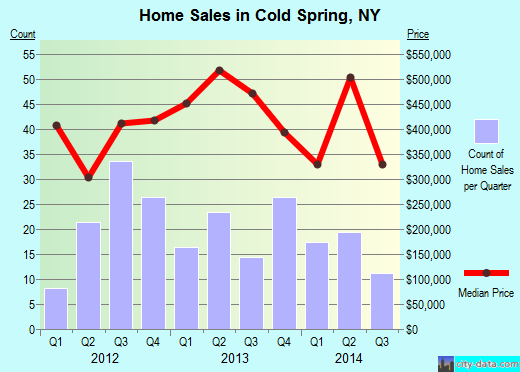 Cold Spring,NY real estate house value index trend