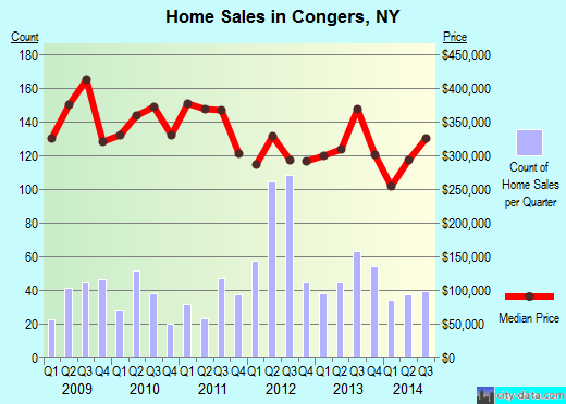 Congers,NY real estate house value index trend