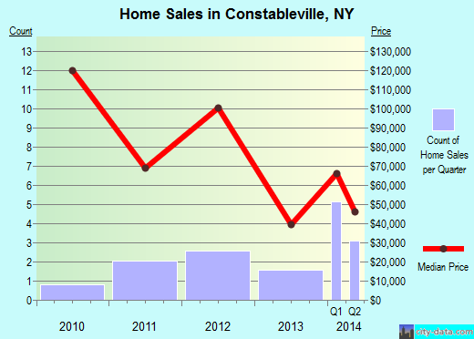 Constableville,NY real estate house value index trend