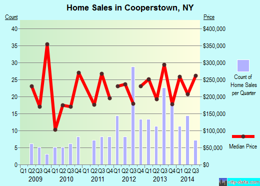 Cooperstown,NY real estate house value index trend