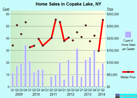 Copake Lake,NY real estate house value index trend
