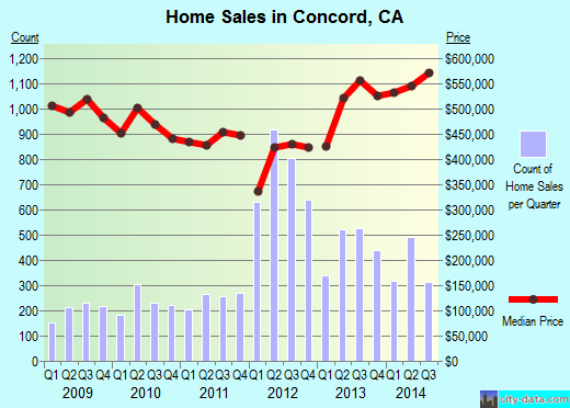 Concord,CA real estate house value index trend