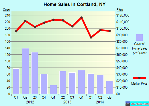 Cortland,NY real estate house value index trend