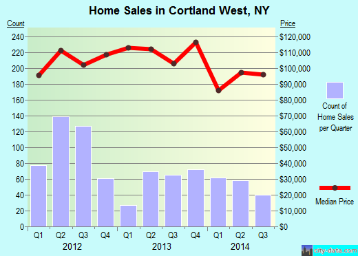 Cortland West,NY real estate house value index trend