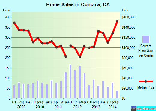 Concow,CA real estate house value index trend