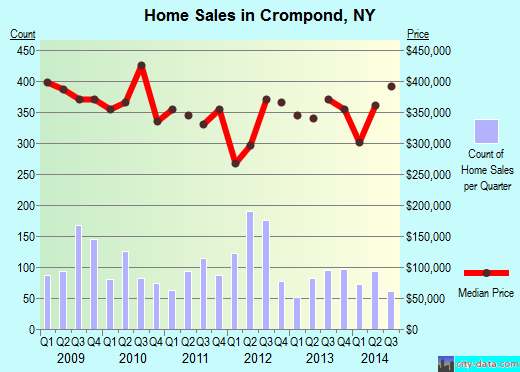 Crompond,NY real estate house value index trend