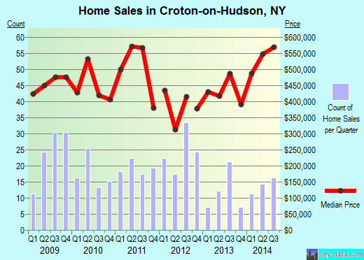 Croton-on-Hudson,NY real estate house value index trend