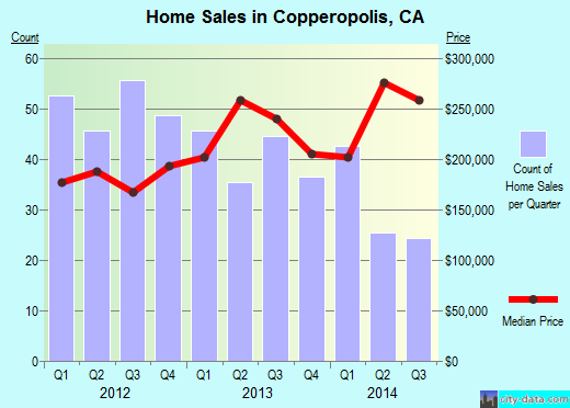 Copperopolis,CA real estate house value index trend