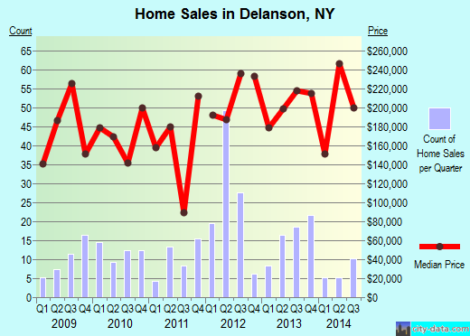 Delanson,NY real estate house value index trend