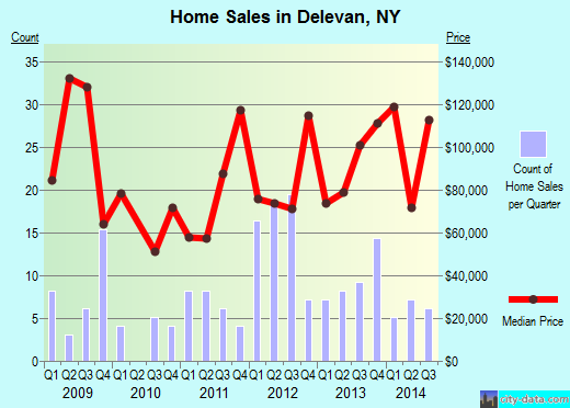 Delevan,NY real estate house value index trend