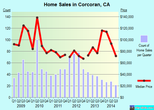 Corcoran,CA real estate house value index trend