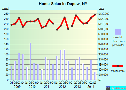 Depew,NY real estate house value index trend