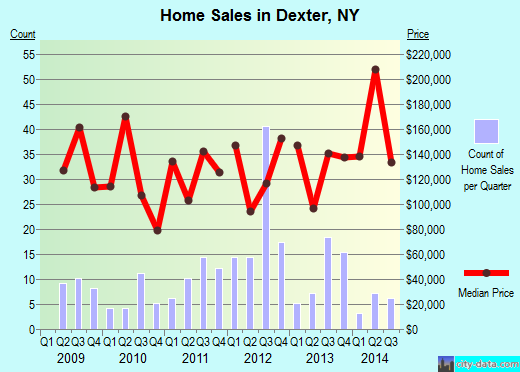 Dexter, NY index of house prices