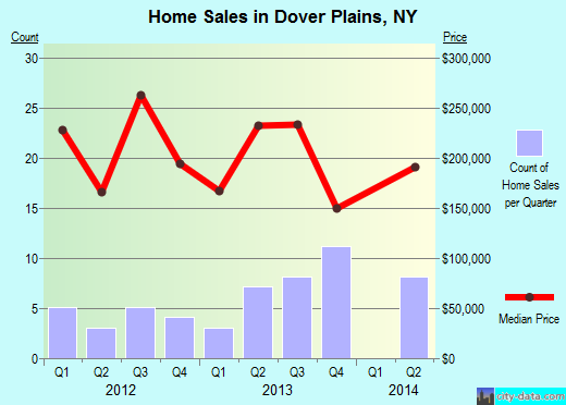 Dover Plains,NY real estate house value index trend
