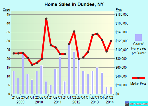 Dundee,NY real estate house value index trend