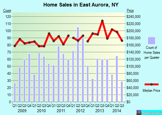 East Aurora,NY real estate house value index trend